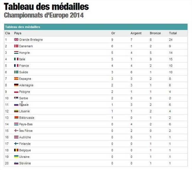 Source : Sports.fr